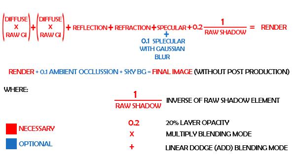 39 آموزش ترکیب لایه های رندر V ray در فتوشاپ